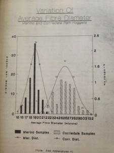 Average Fleece Diameter